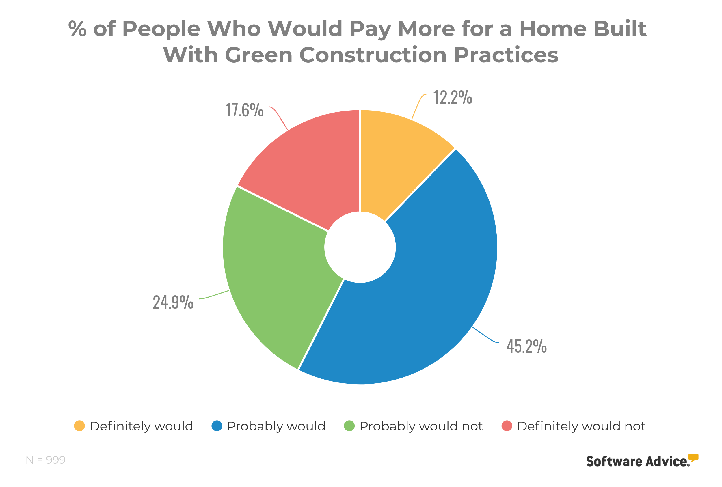 people who would pay more for a home built with green construction practices