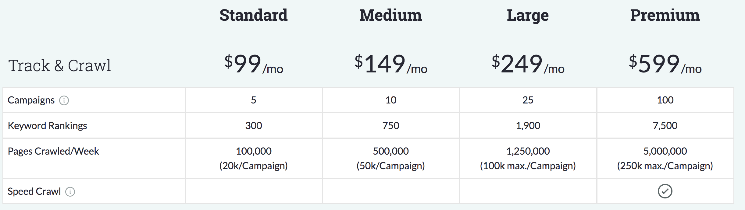 Tiered pricing for Moz Pro