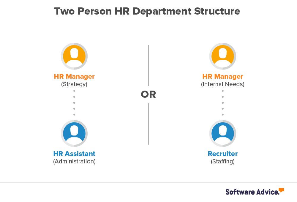 Company Growing? How to Plan Your HR Department Structure