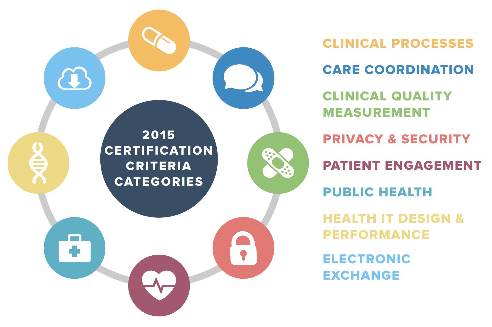 2015 ehr certification criteria categories
