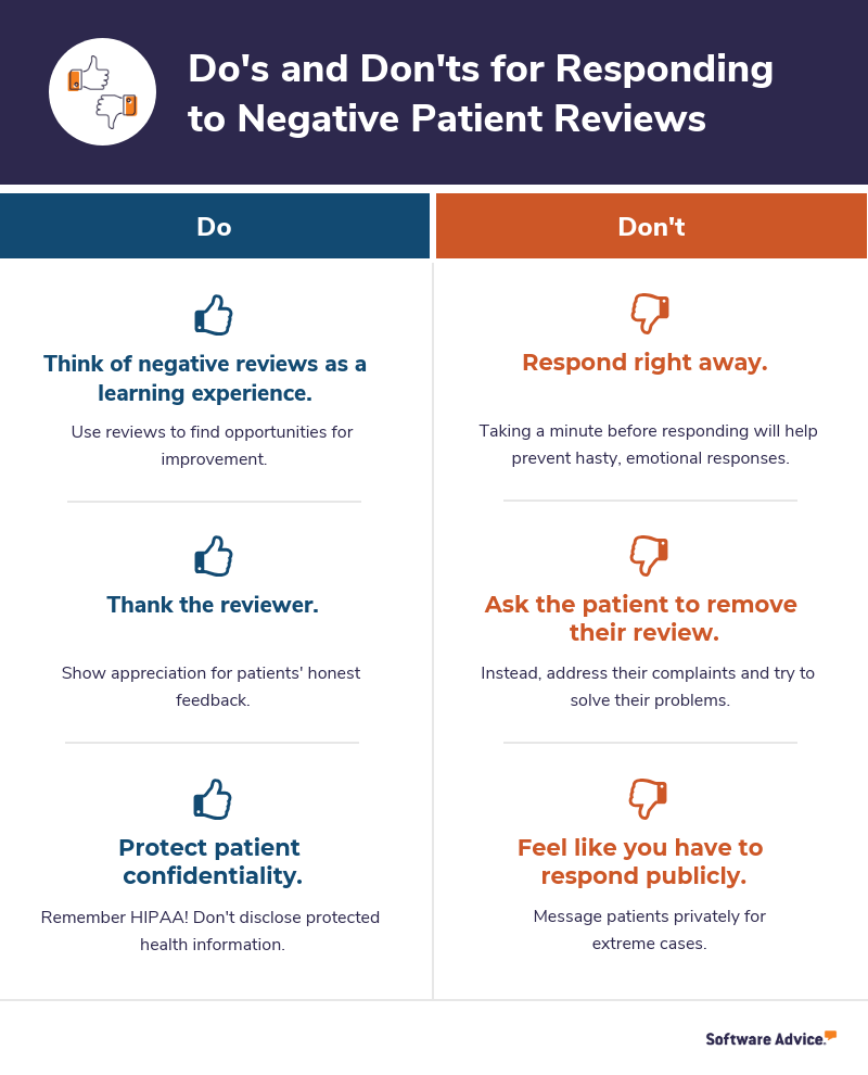 Do's and don'ts for responding to negative patient reviews.