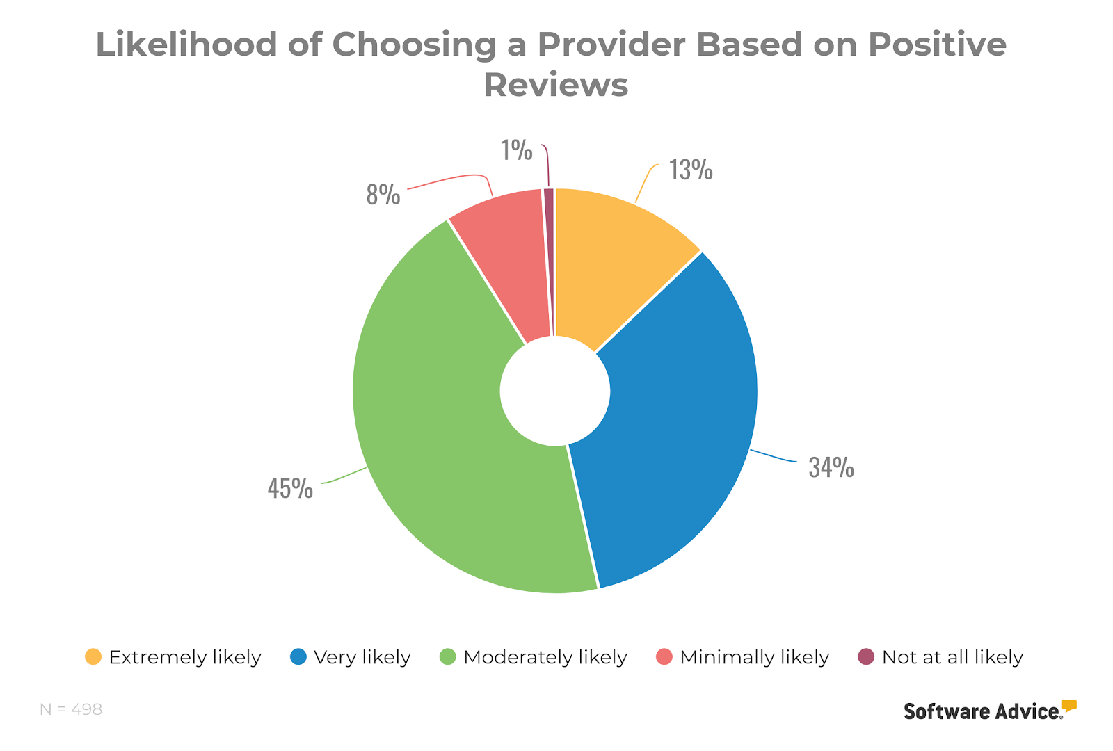 patient likelihood of choosing a medical provider based on positive reviews