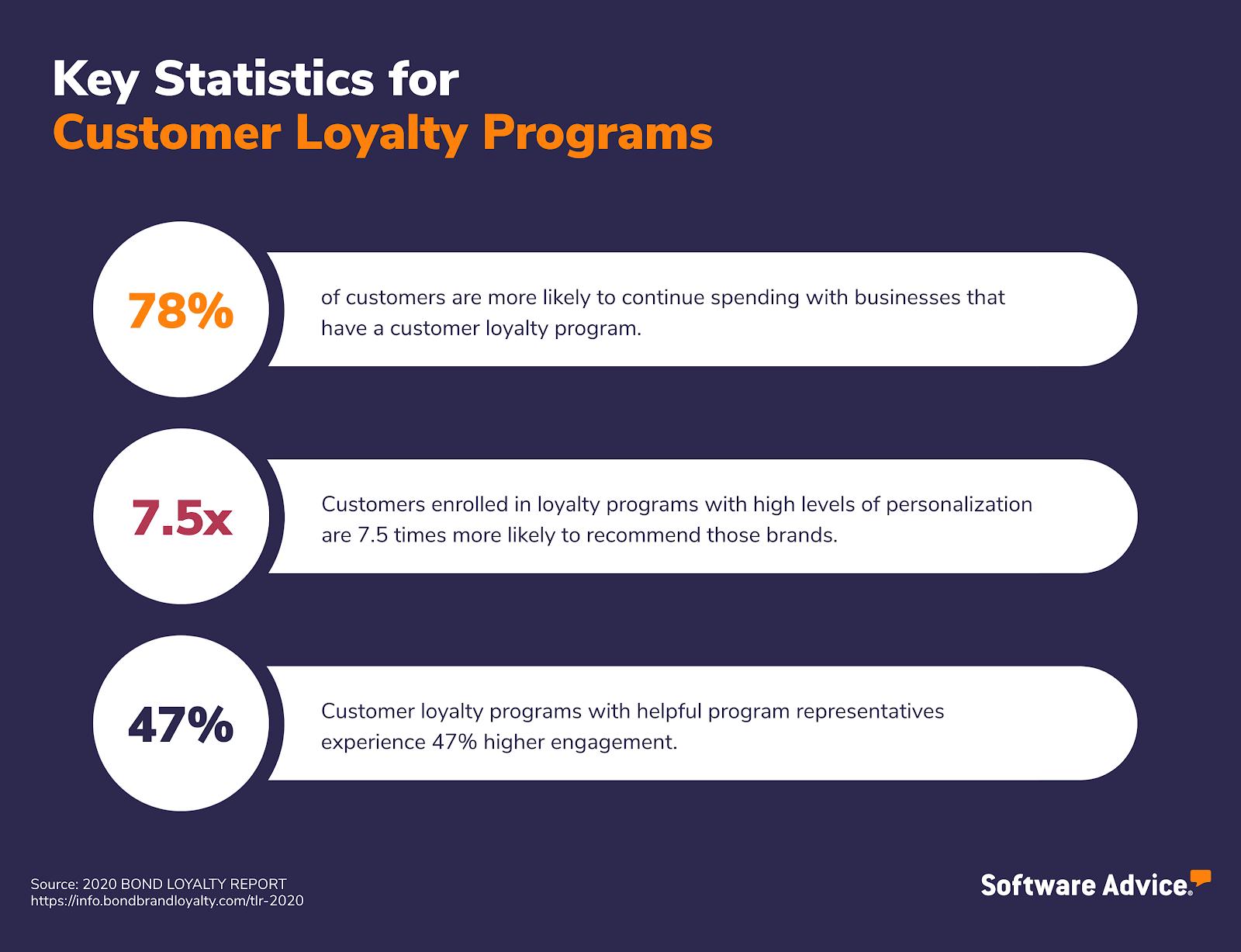 Key Statistics for Customer Loyalty Programs