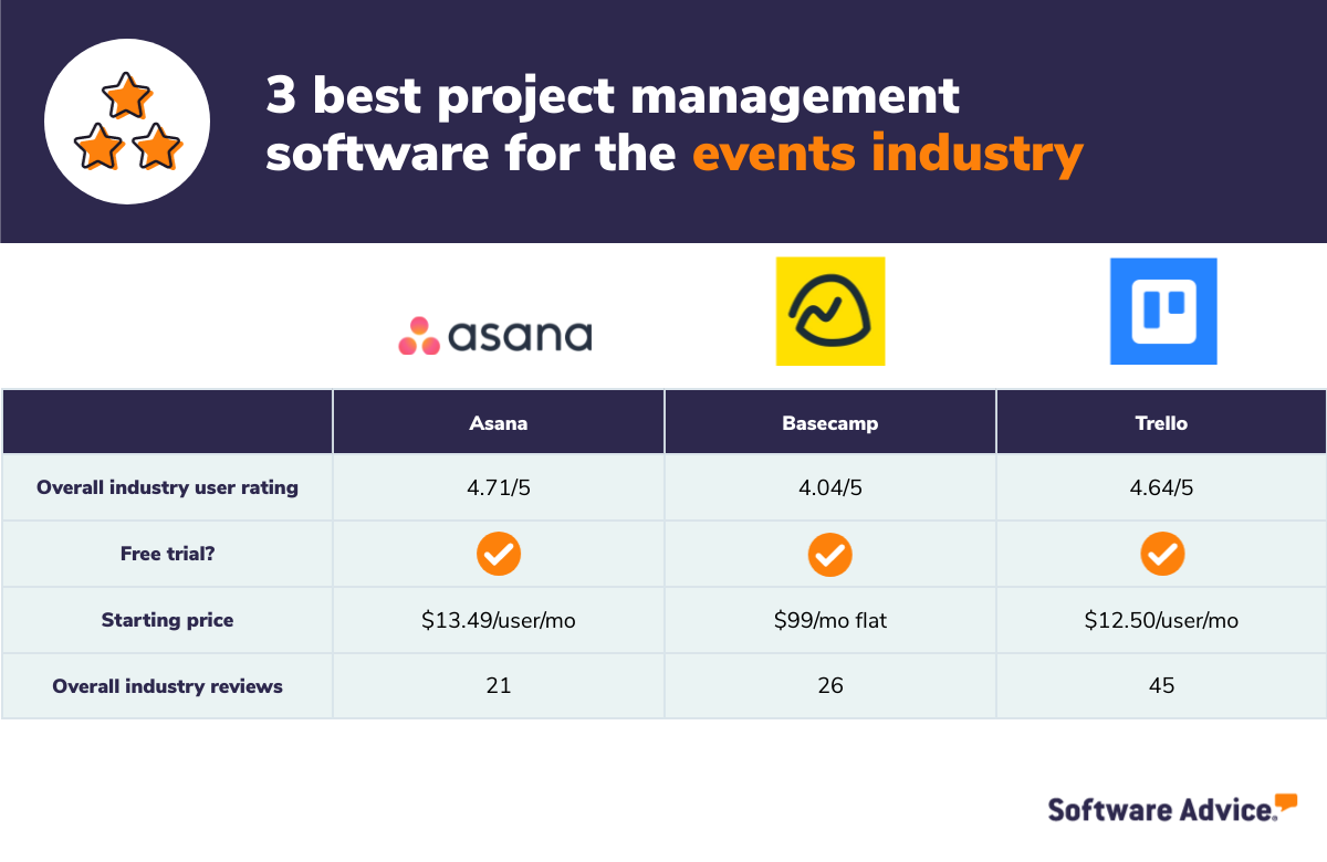 3 best project management software for the events industry