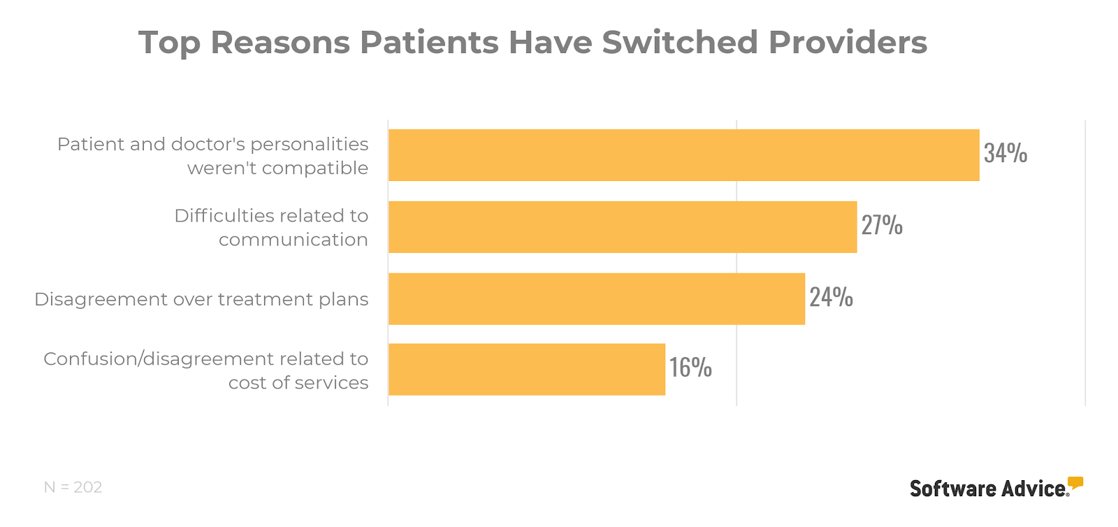 Top reasons patients have switched providers