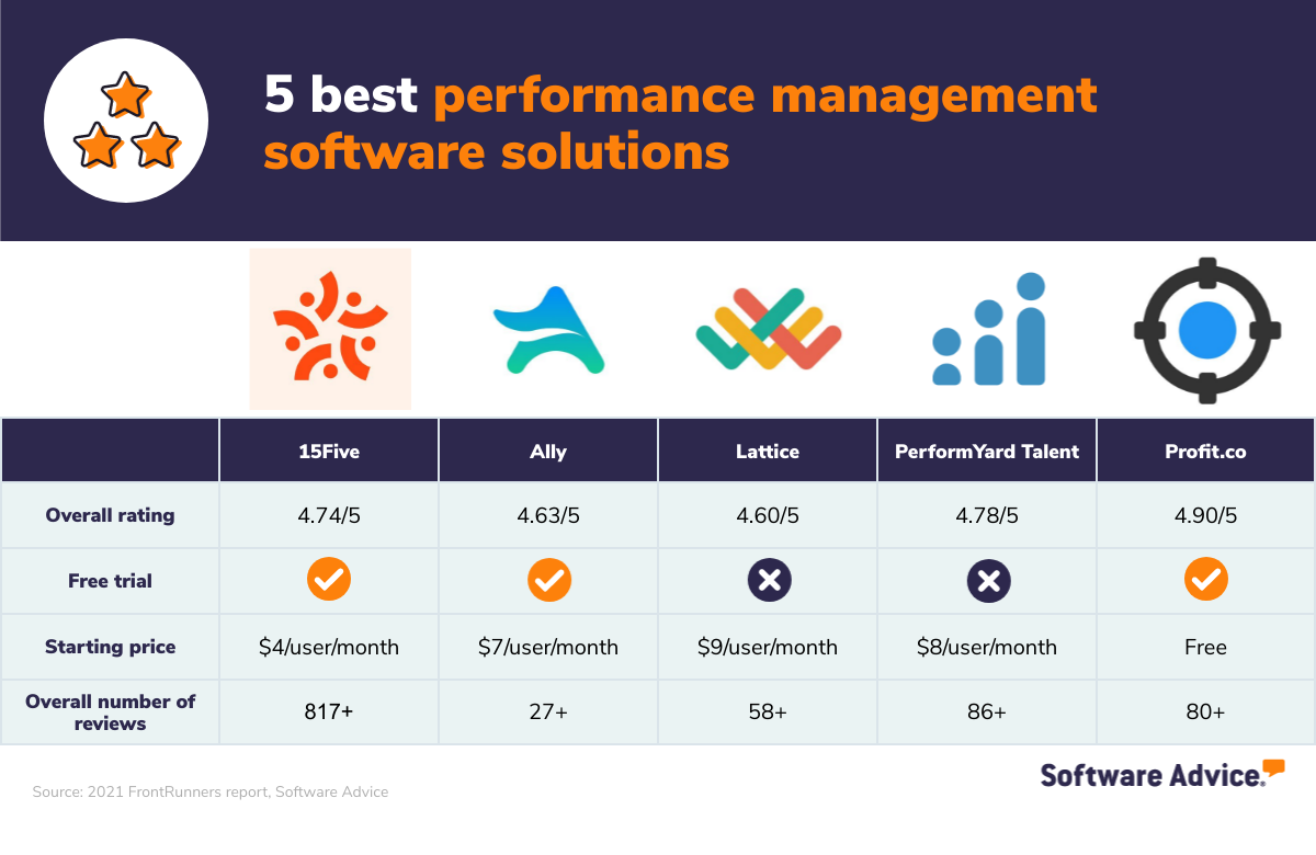 5 Best Performance Management Software for Businesses