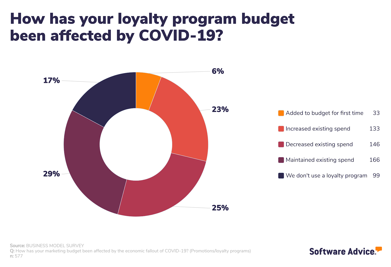 How has your loyalty program budget been affected by COVID-19?