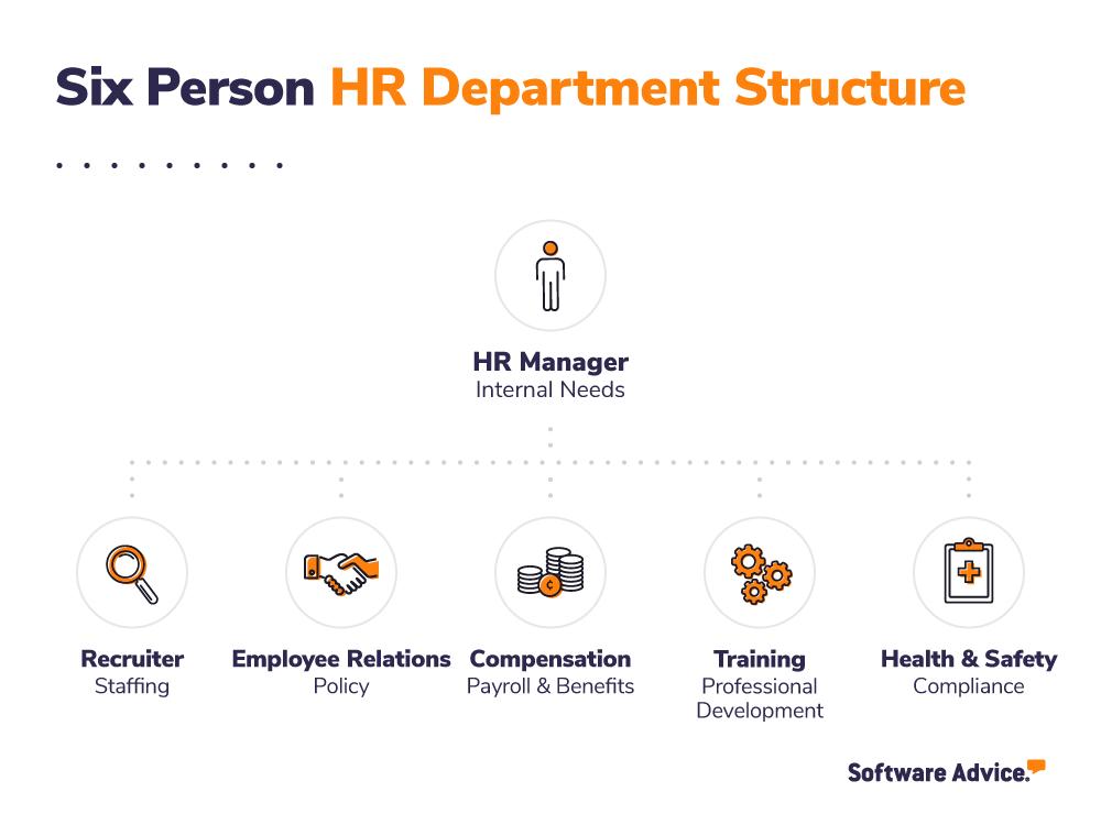 Timeline for hiring HR employees
