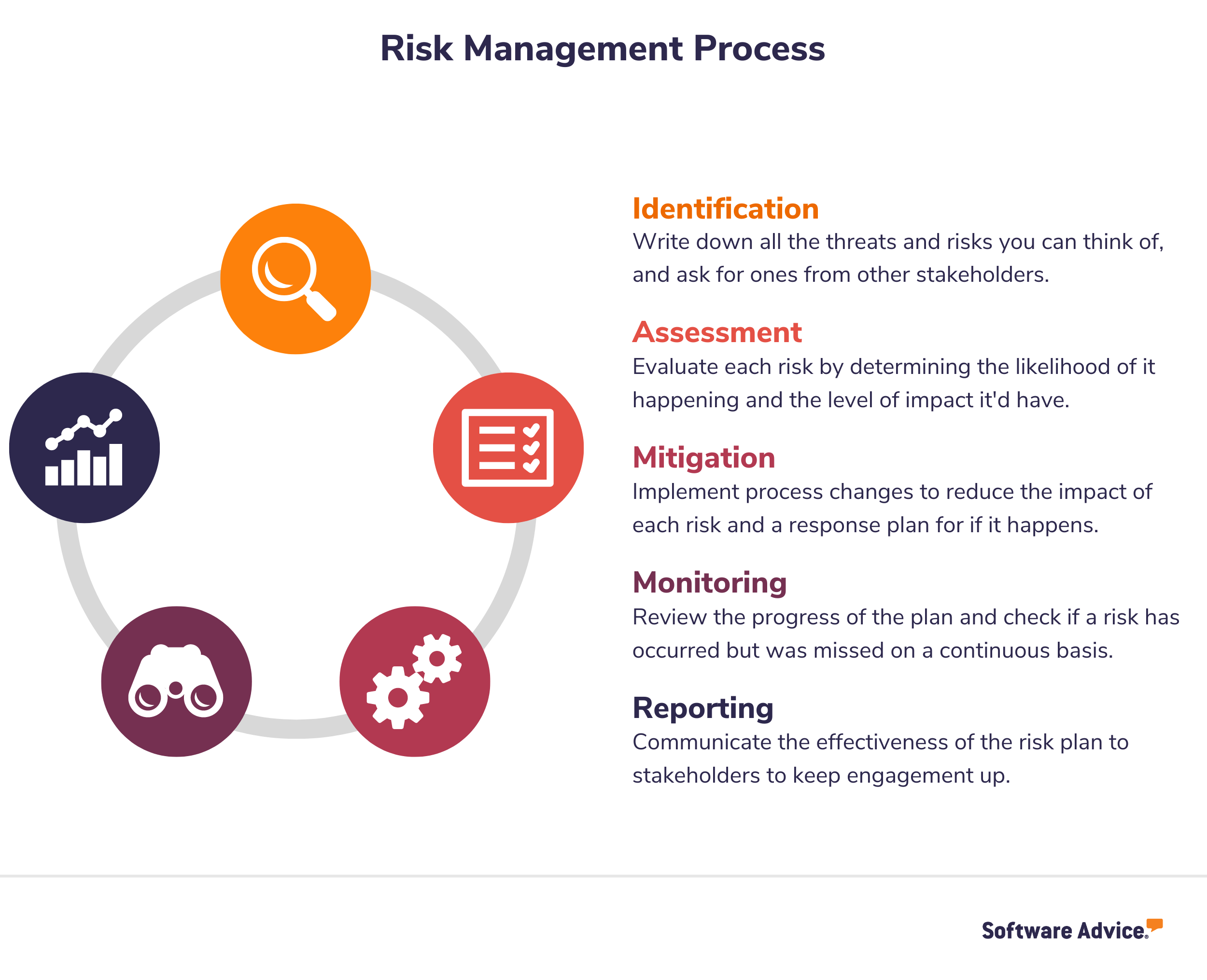 5 steps of the risk management process graphic
