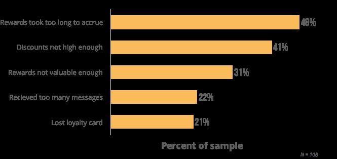 why millennials quit restaurant loyalty programs