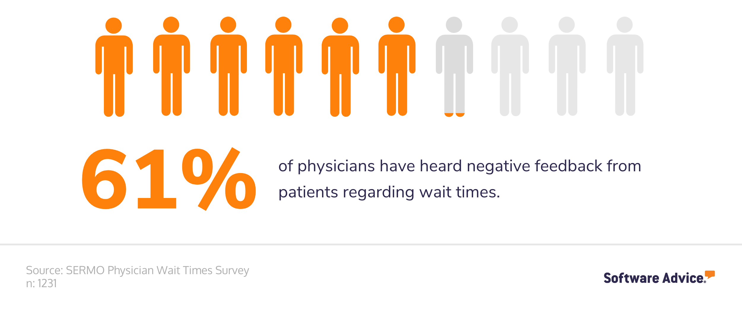 61% of physicians have had negative feedback in regards to wait time
