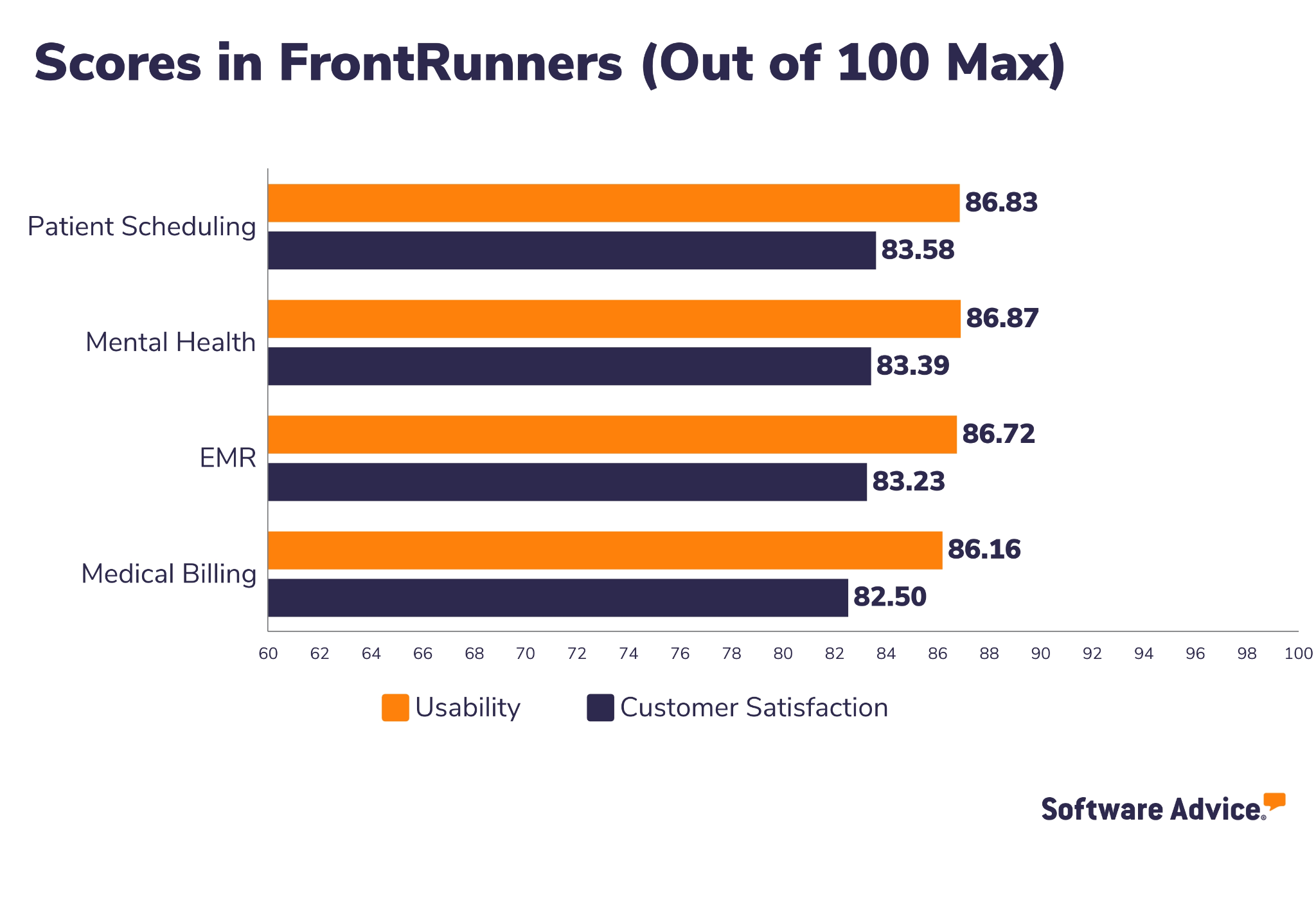 75Health Software Advice FrontRunners Snapshot