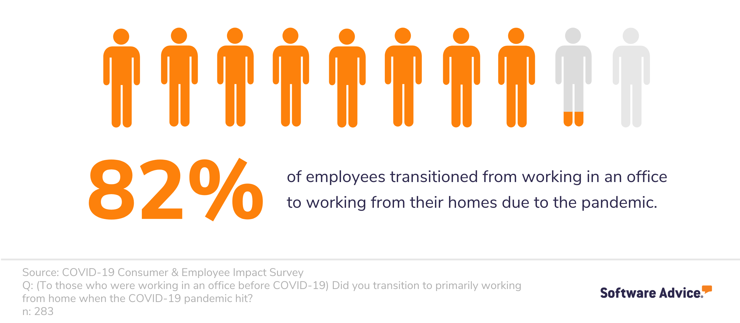 82% of employees transitioned to working from home during COVID