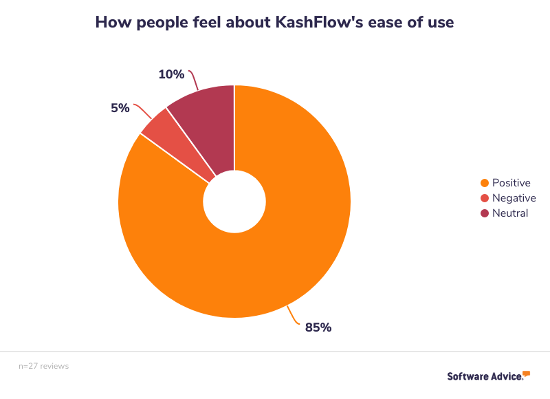 85% of reviews mention the software's ease of use positively.  5% mention its ease of use negatively, and 10% were neutral.