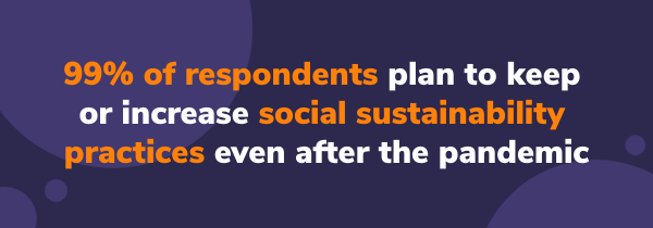 99% of respondents plan to keep or increase social sustainability supply chain efforts