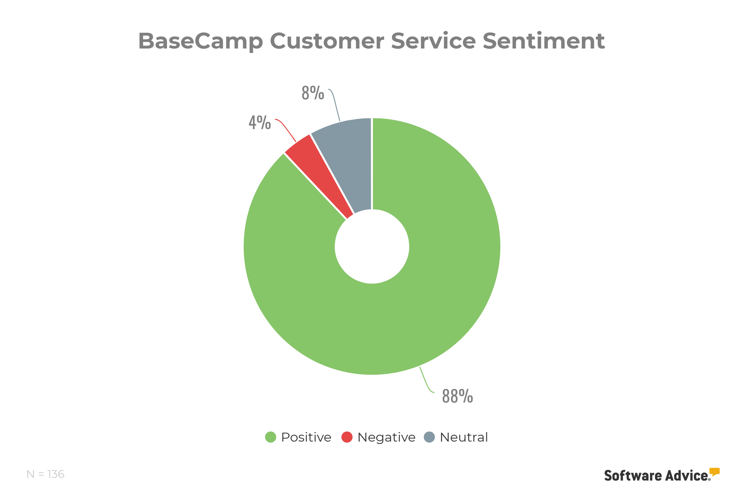 BaseCamp customer service score