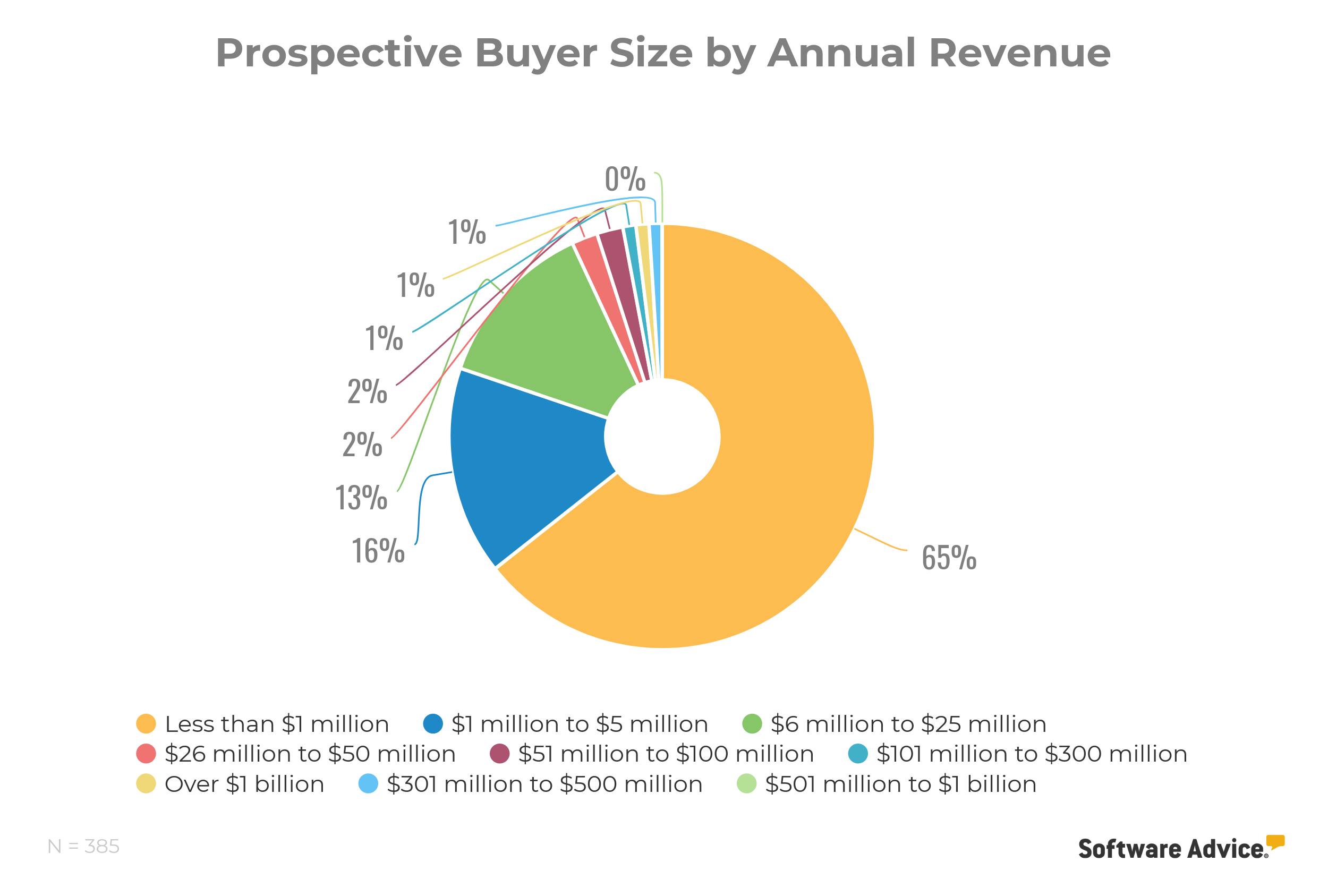 Prospective CRM Buyer Size by Annual Revenue