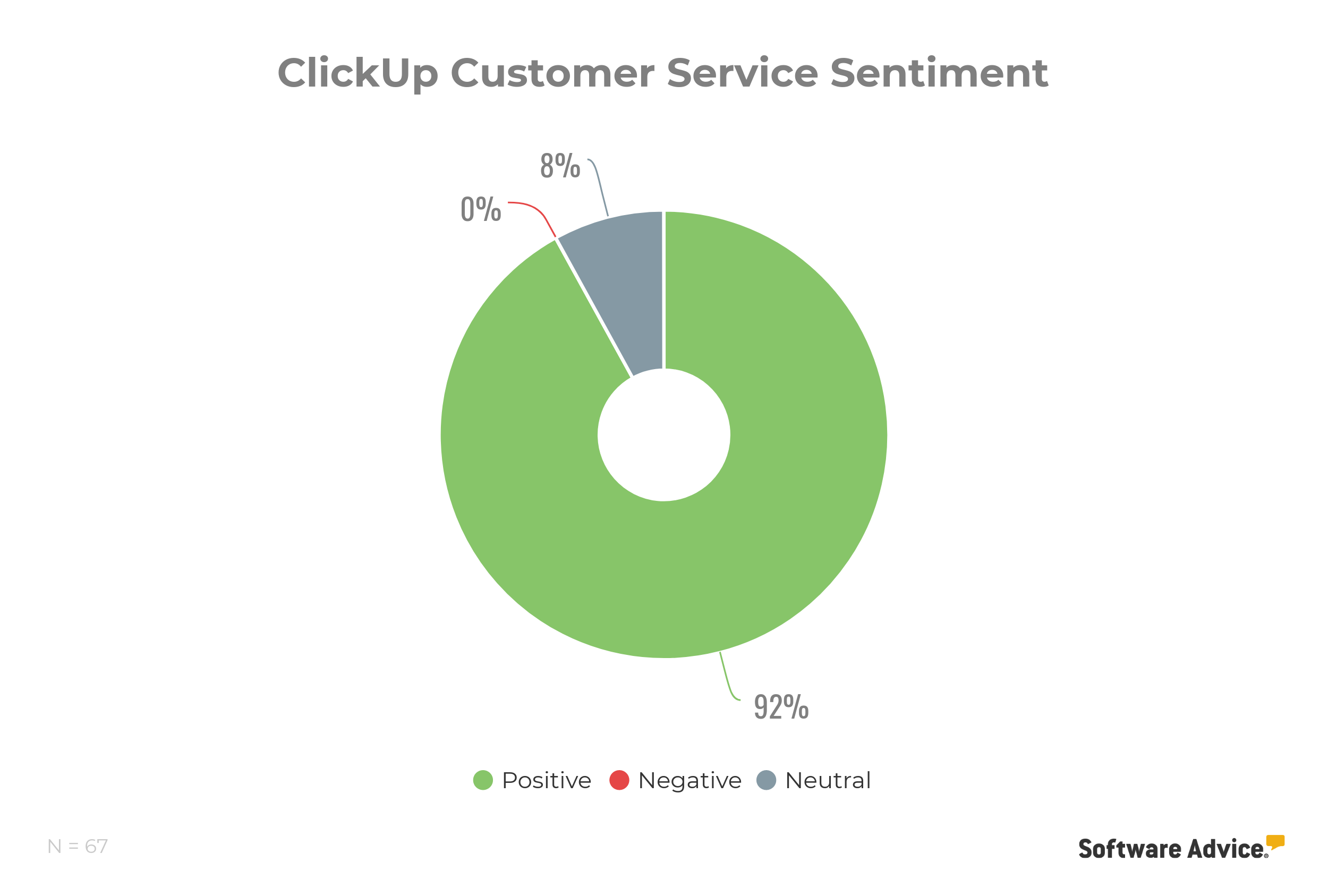 ClickUp customer support service rating