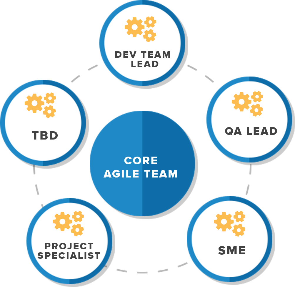 core agile team with project specialist