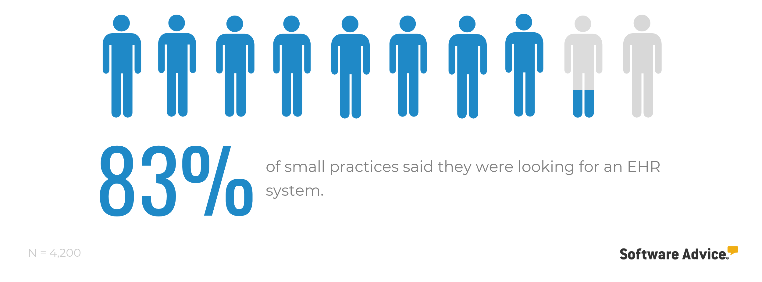 83 percent small practices are looking for EHR software