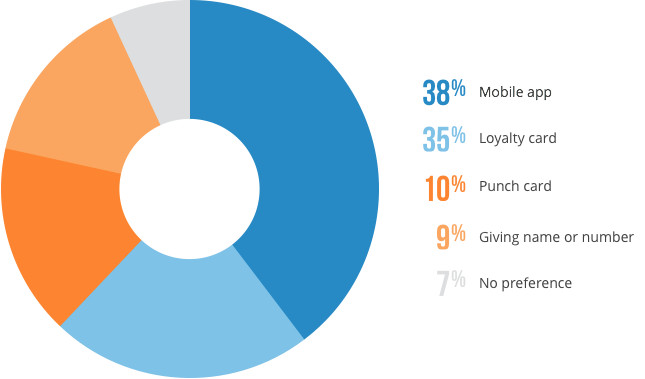 preference of millennials for restaurant loyalty programs