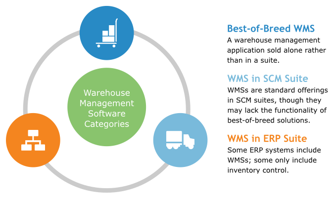 best-of-breed wms vs erp vs scm suites
