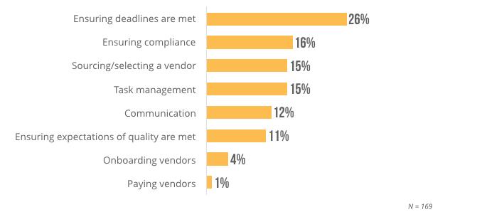 vendor management issues