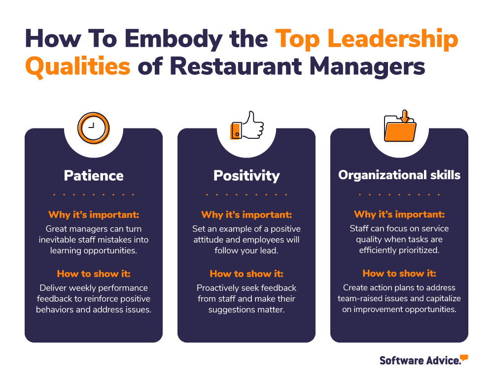 How Frequently Restaurant Managers Sought Feedback from their Waiters