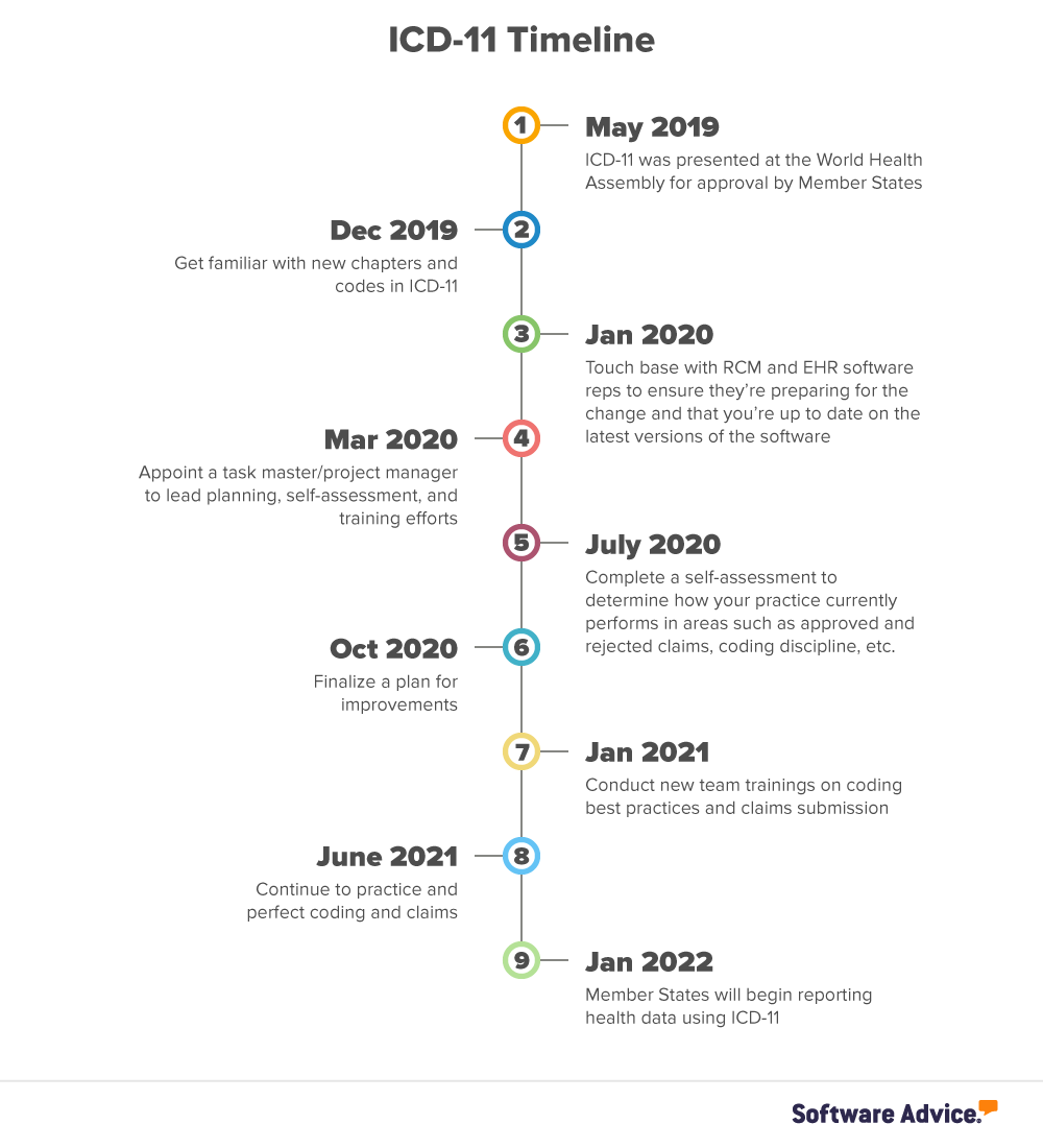 icd-11 transition timeline