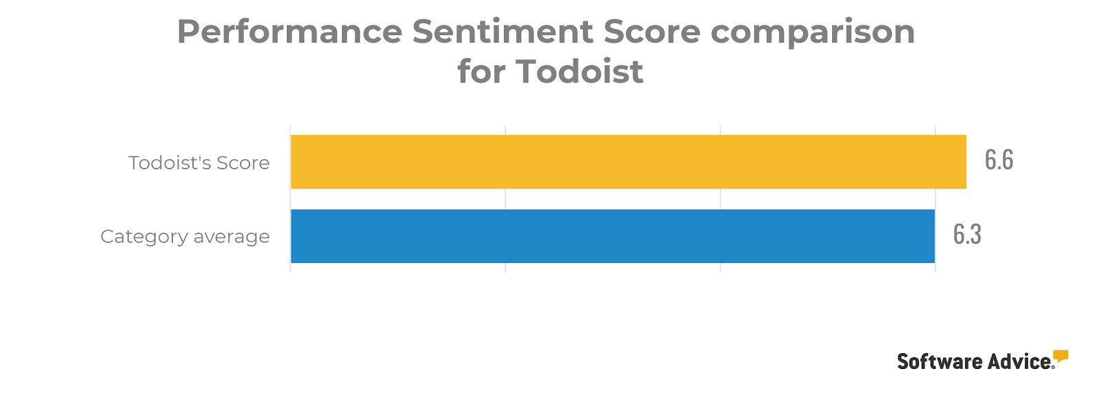Todoist performance review score