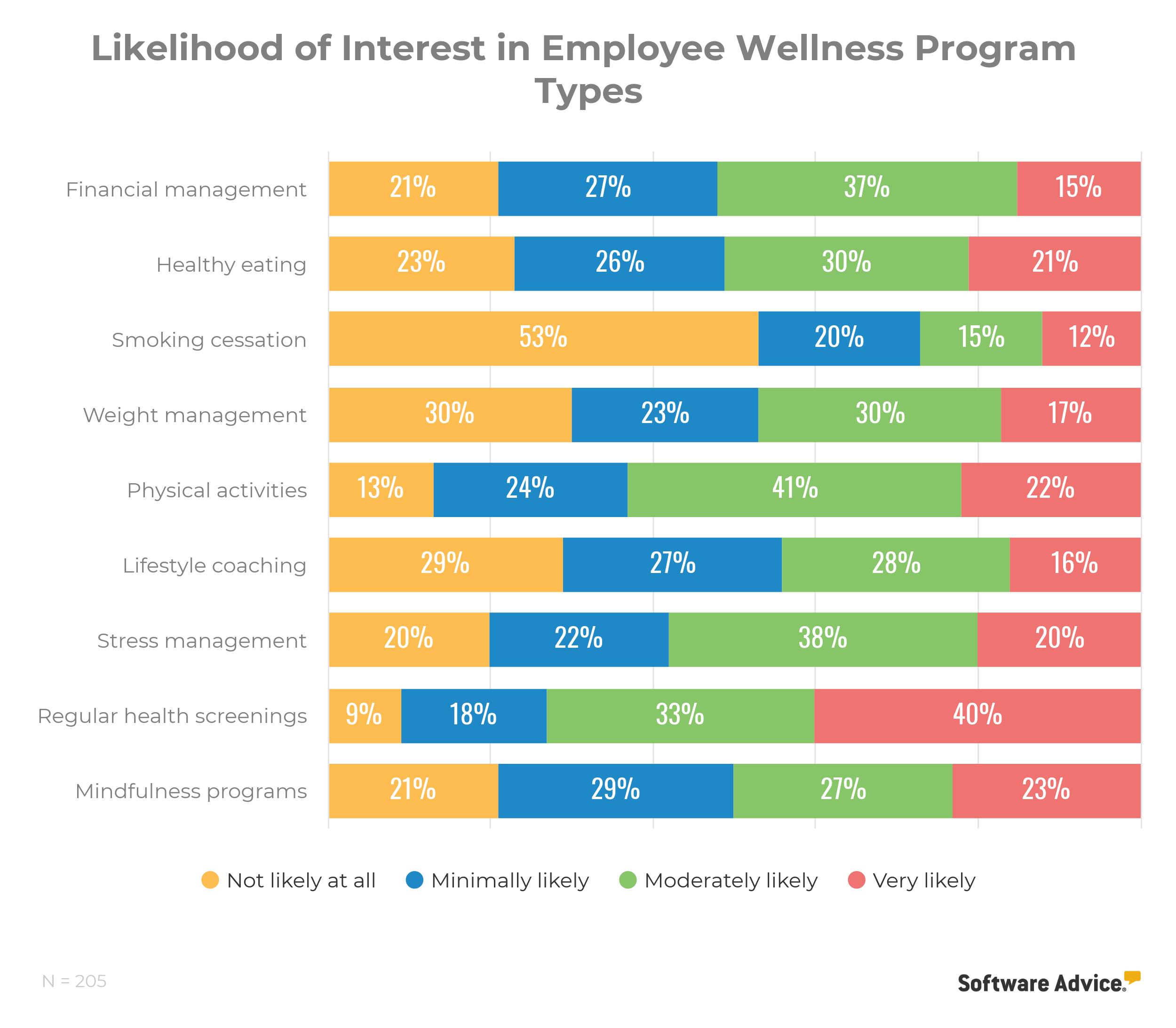 interest in employee wellness ideas