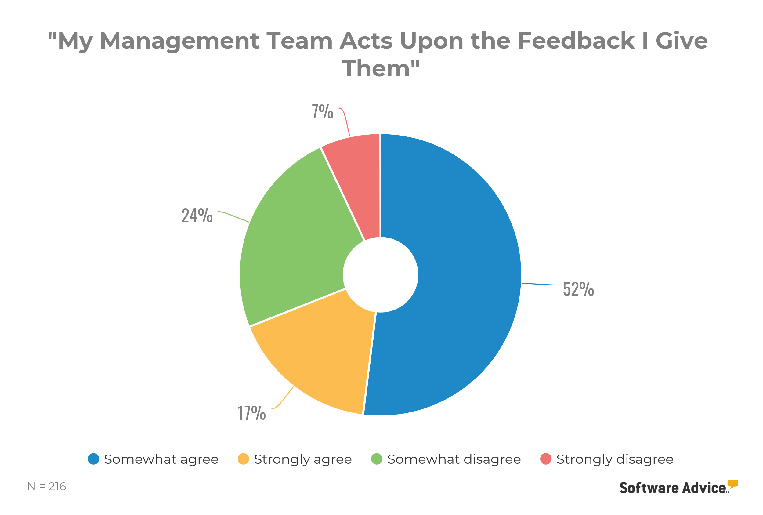 management team feedback action chart