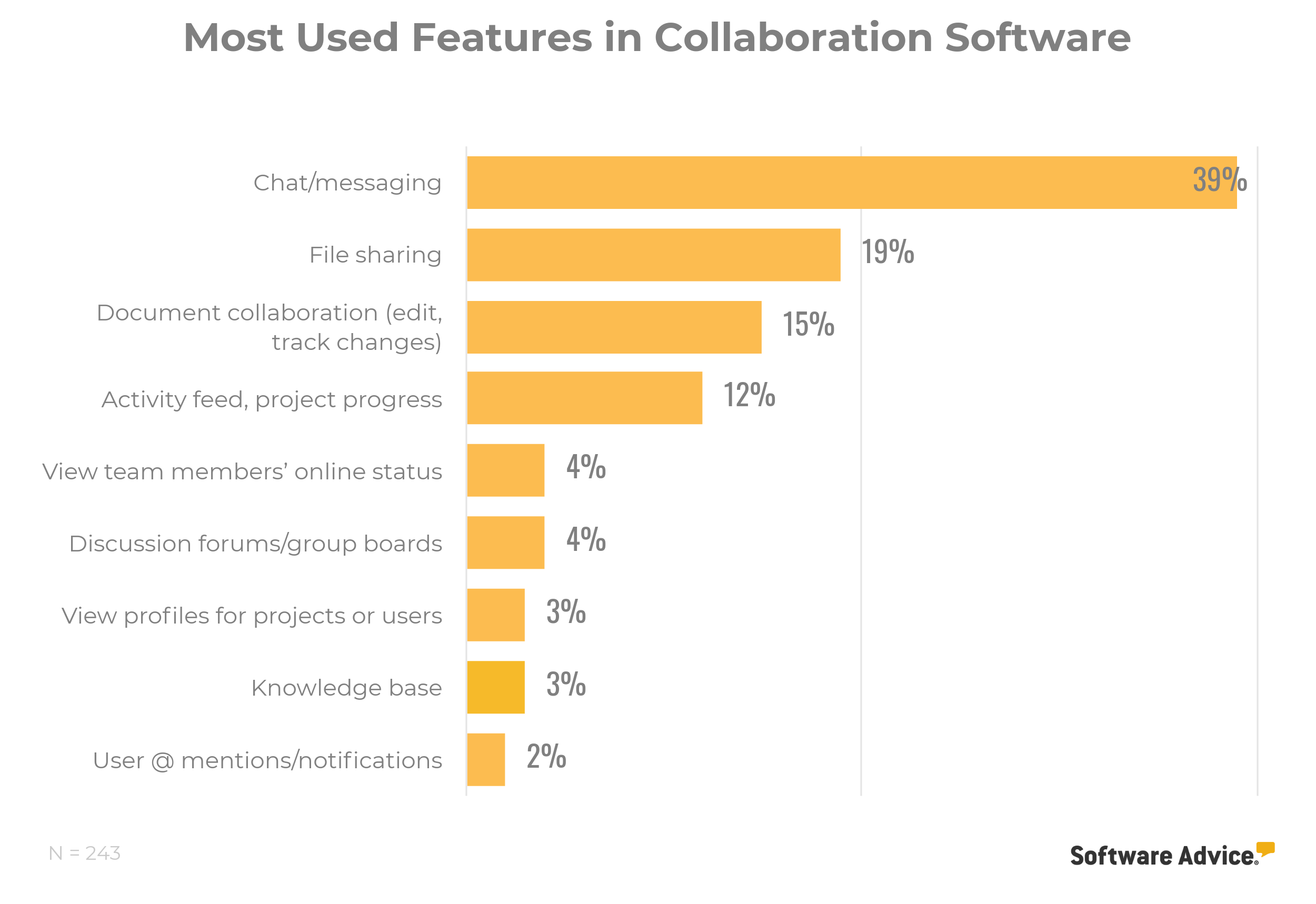 most used collaboration software features