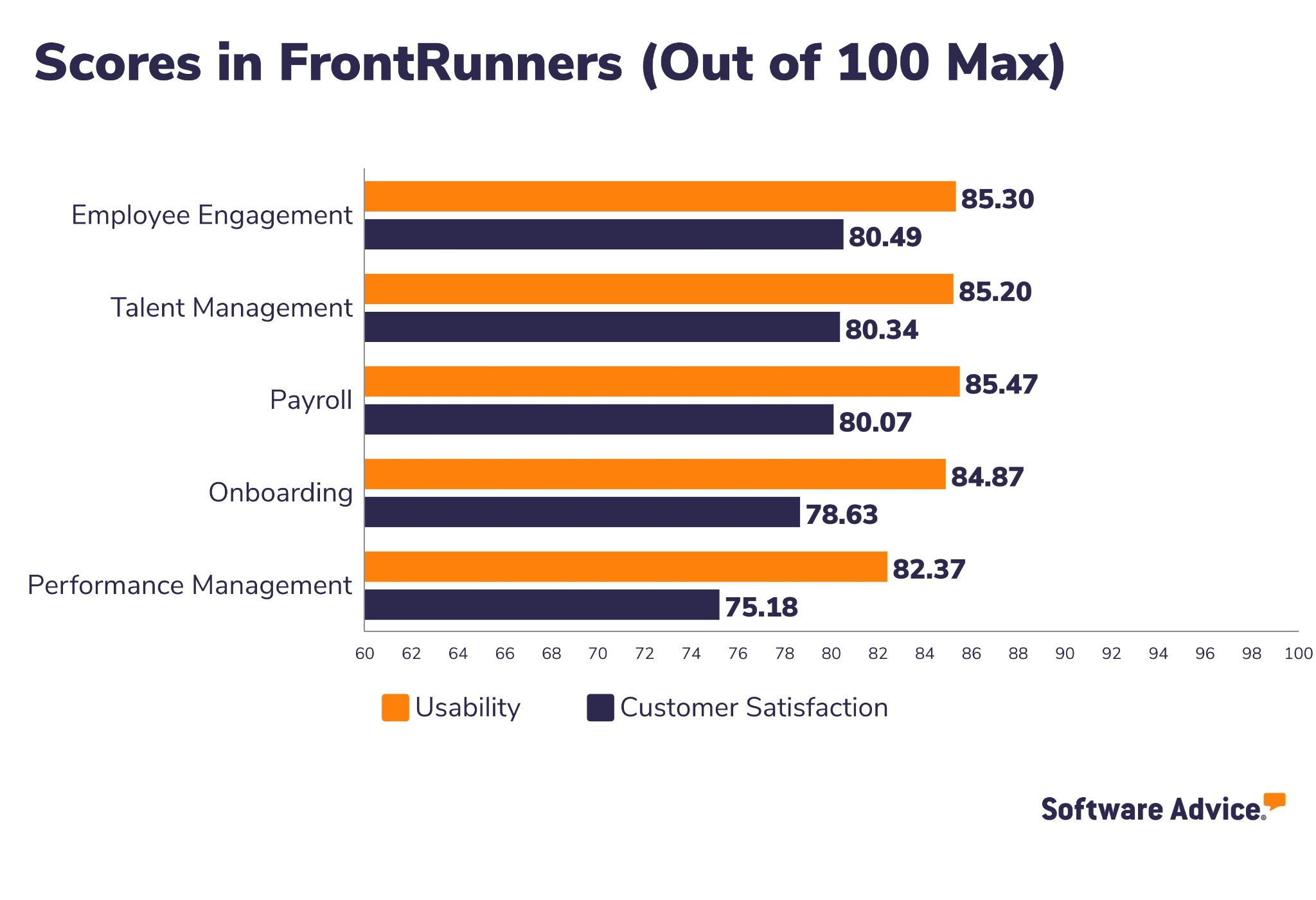 Namely Software Advice FrontRunners Snapshot