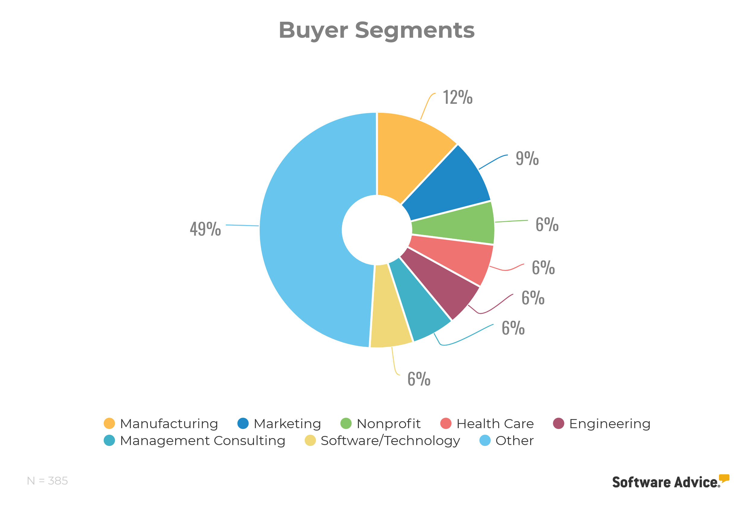 project management buyer segments