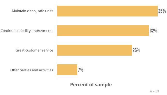 survey reveals tenant incentives that work