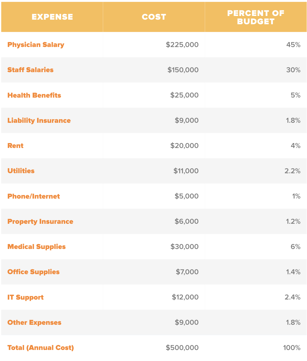 Example medical practice expense report