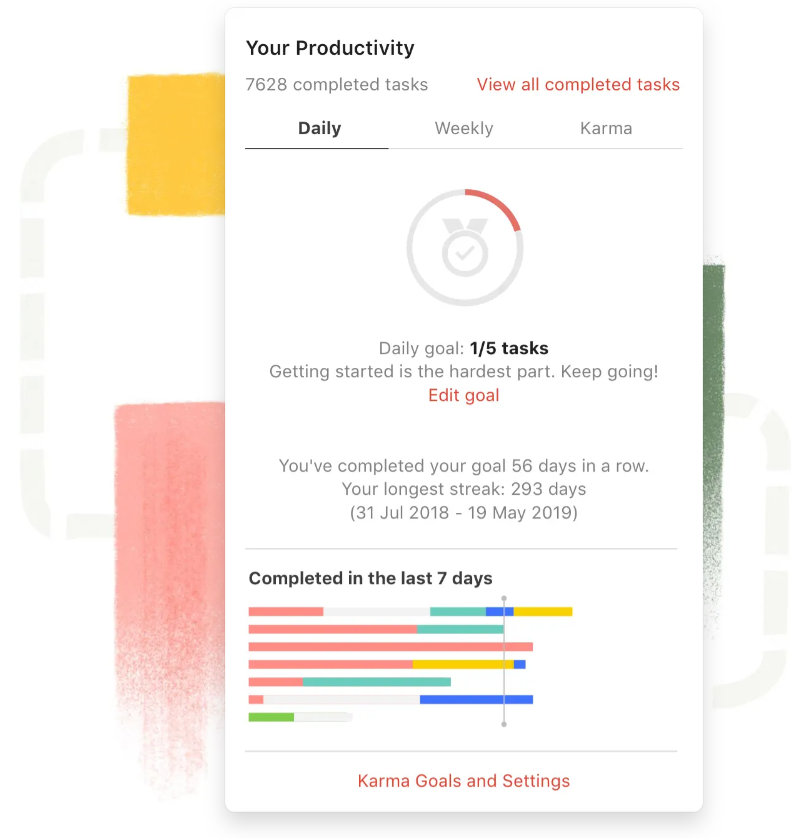 Productivity visualizations in Todoist.