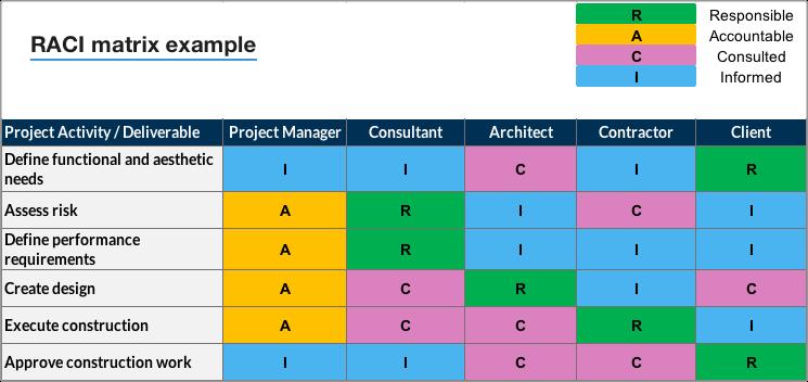 Example of a RACI matrix chart