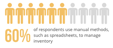 method of inventory management