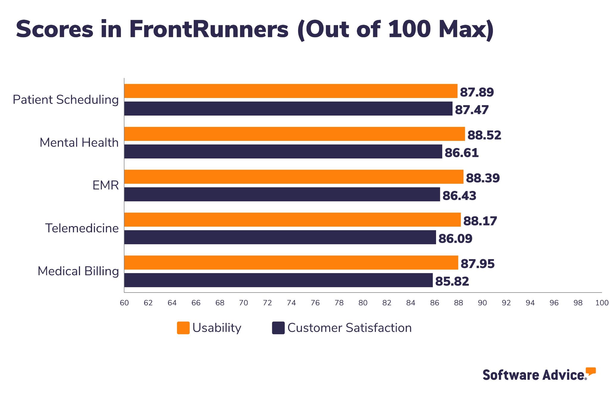 RXNT Software Advice FrontRunners Snapshot