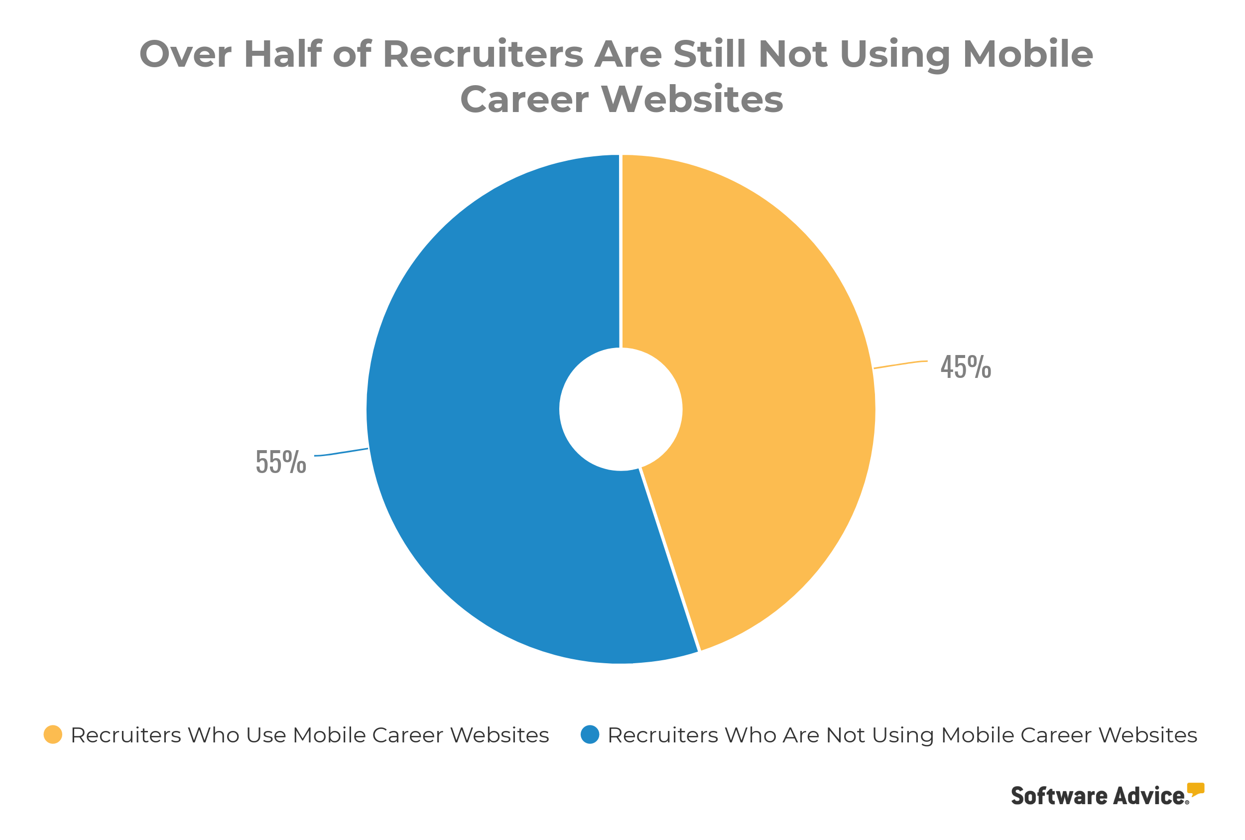 Over half of recruiters are still not using mobile career websites