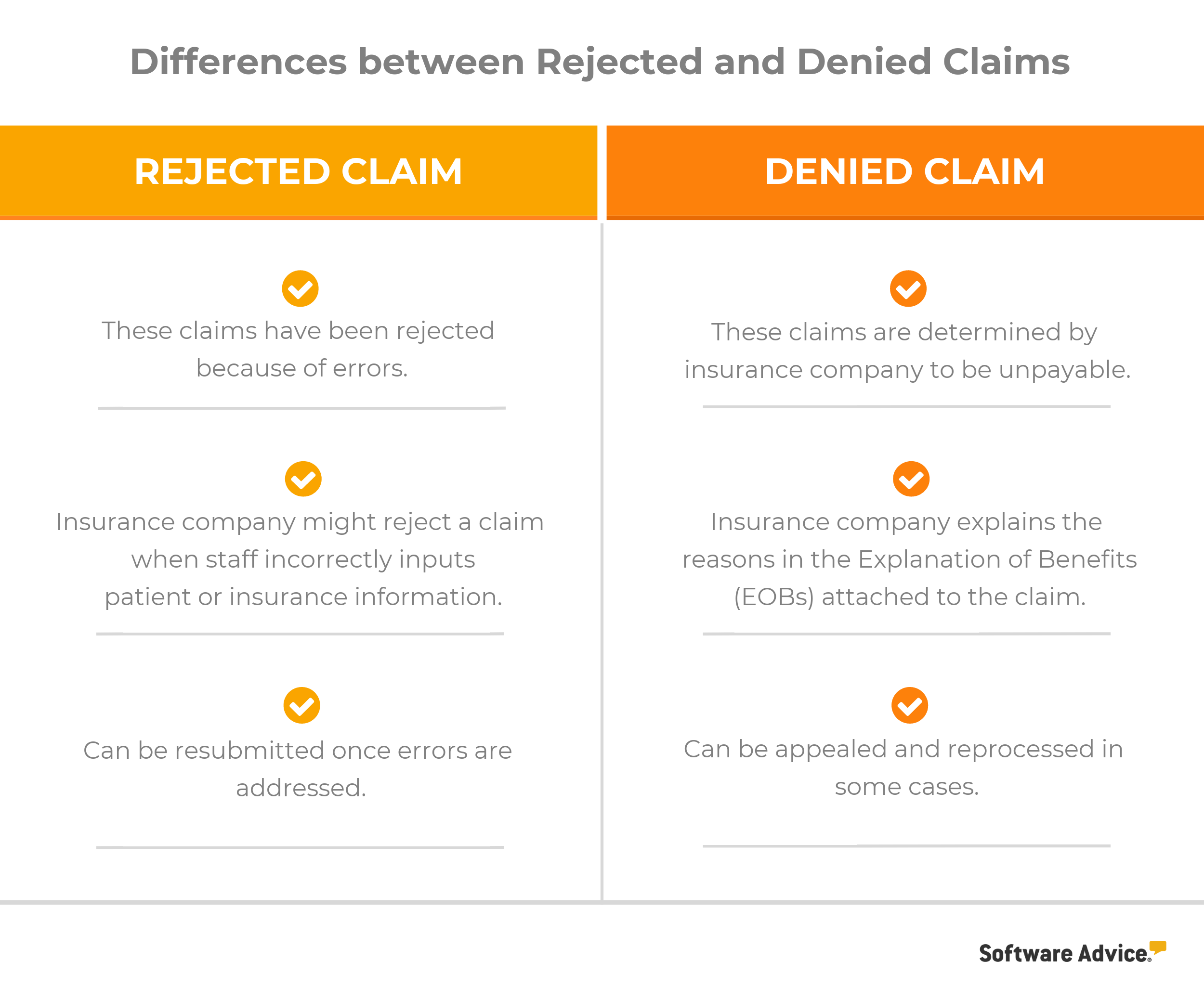Difference between rejected and denied medical billing claims