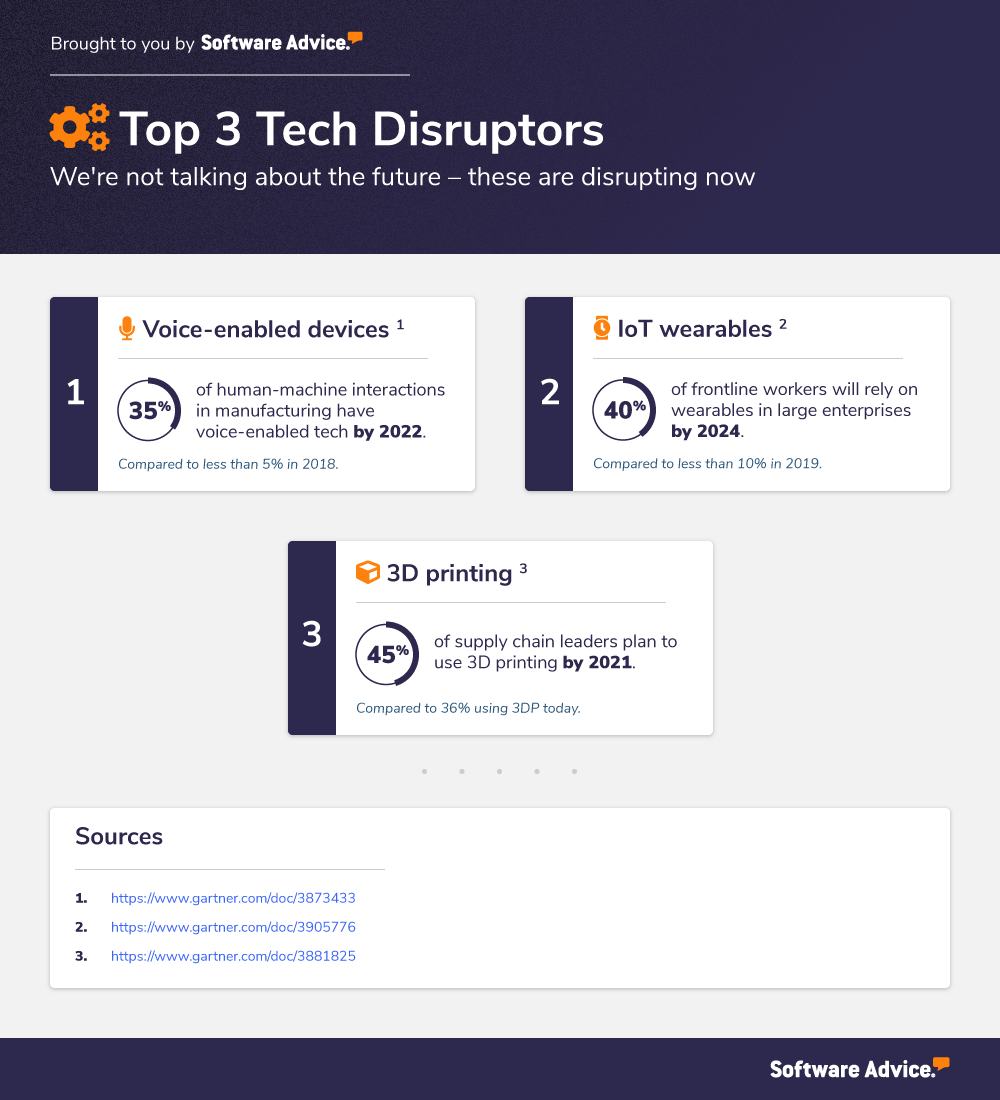 top 3 technology disruptors voice enabled devices 3d printing iot wearables