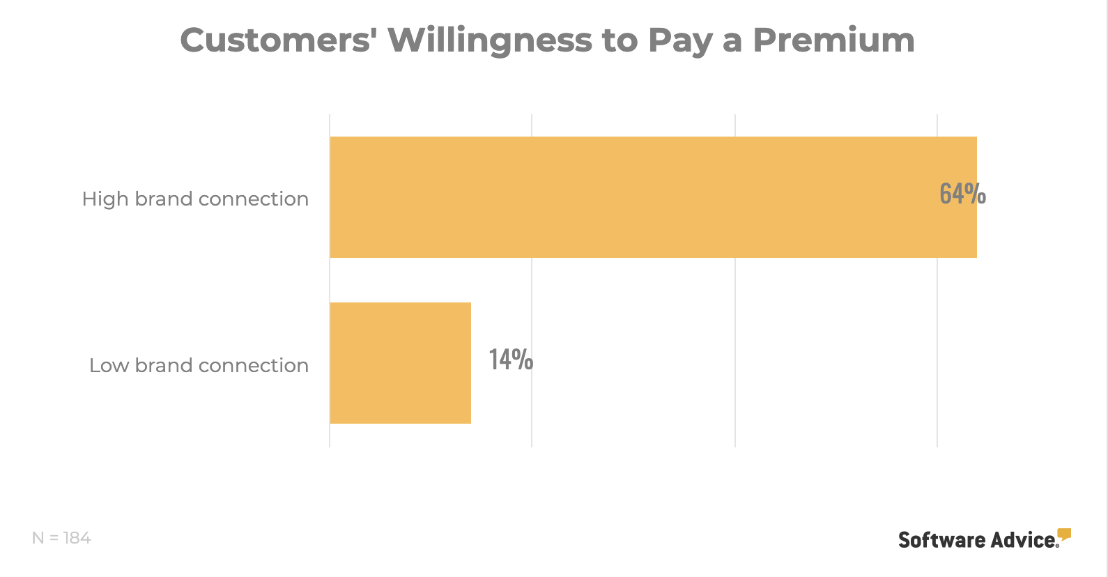 Customers willingness to pay a premium
