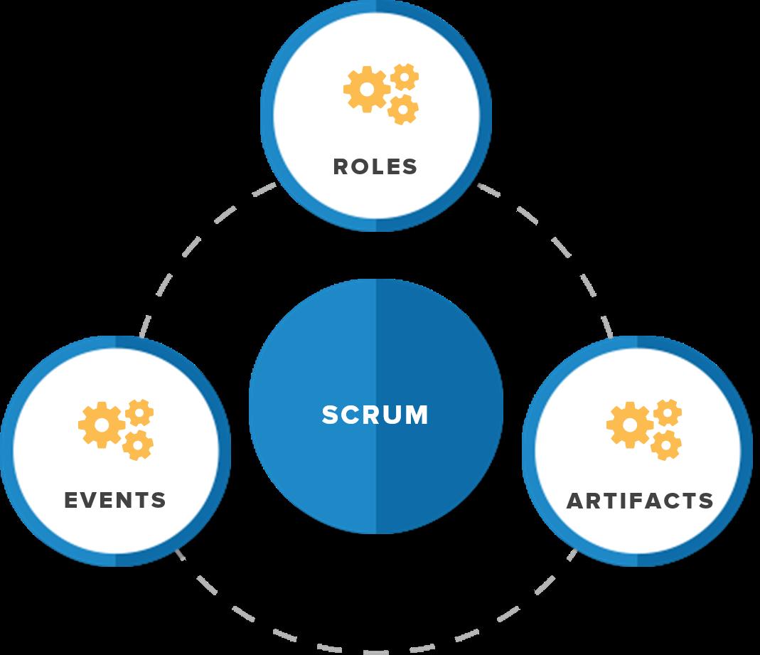 scrum methodology components