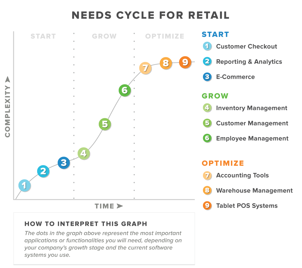 needs cycle for retailers graphic