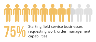 chart showing percentage of field service businesses requesting work order management capabilities