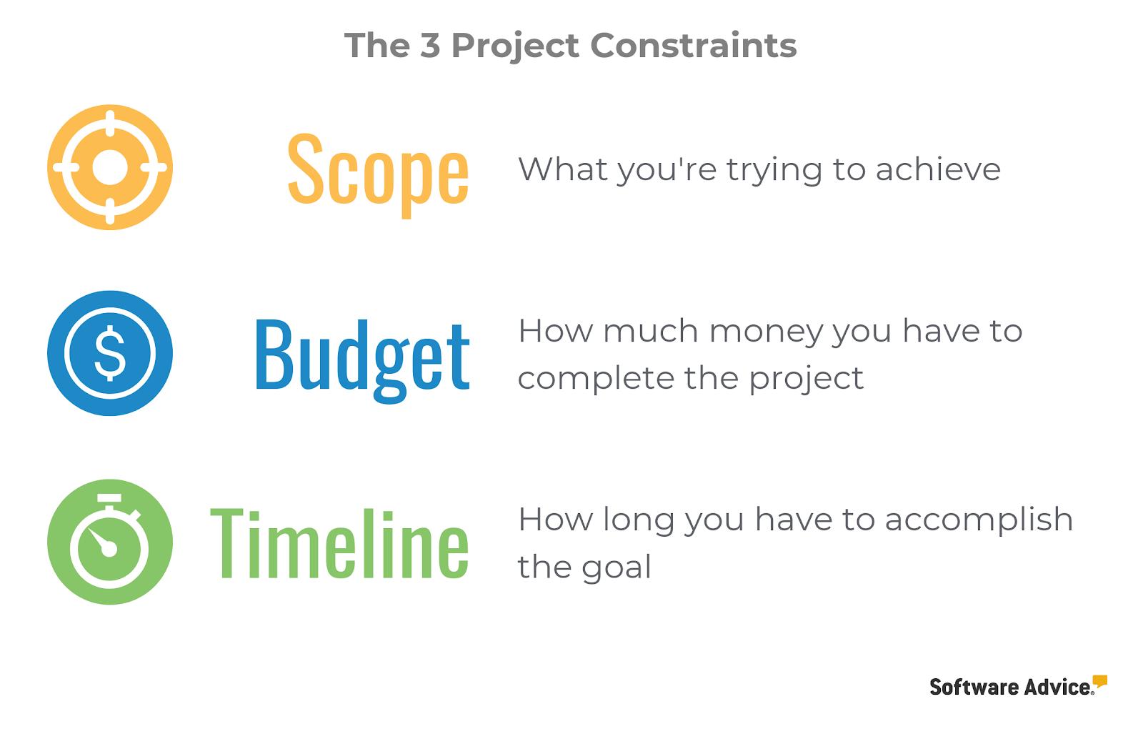 3 project plan constraints budget timeline scope