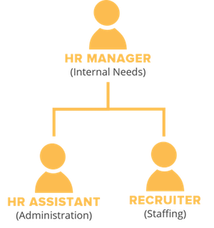 structure HR department